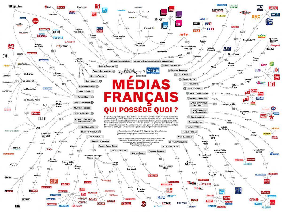 MEDIAS: QUI PAIE LES VIOLONS CHOISIT LA MUSIQUE...