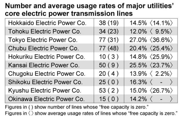 Only 20% of transmission lines capacity used by utilities!