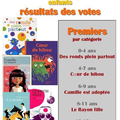 RESULTATS Défi-lecture ENFANTS
