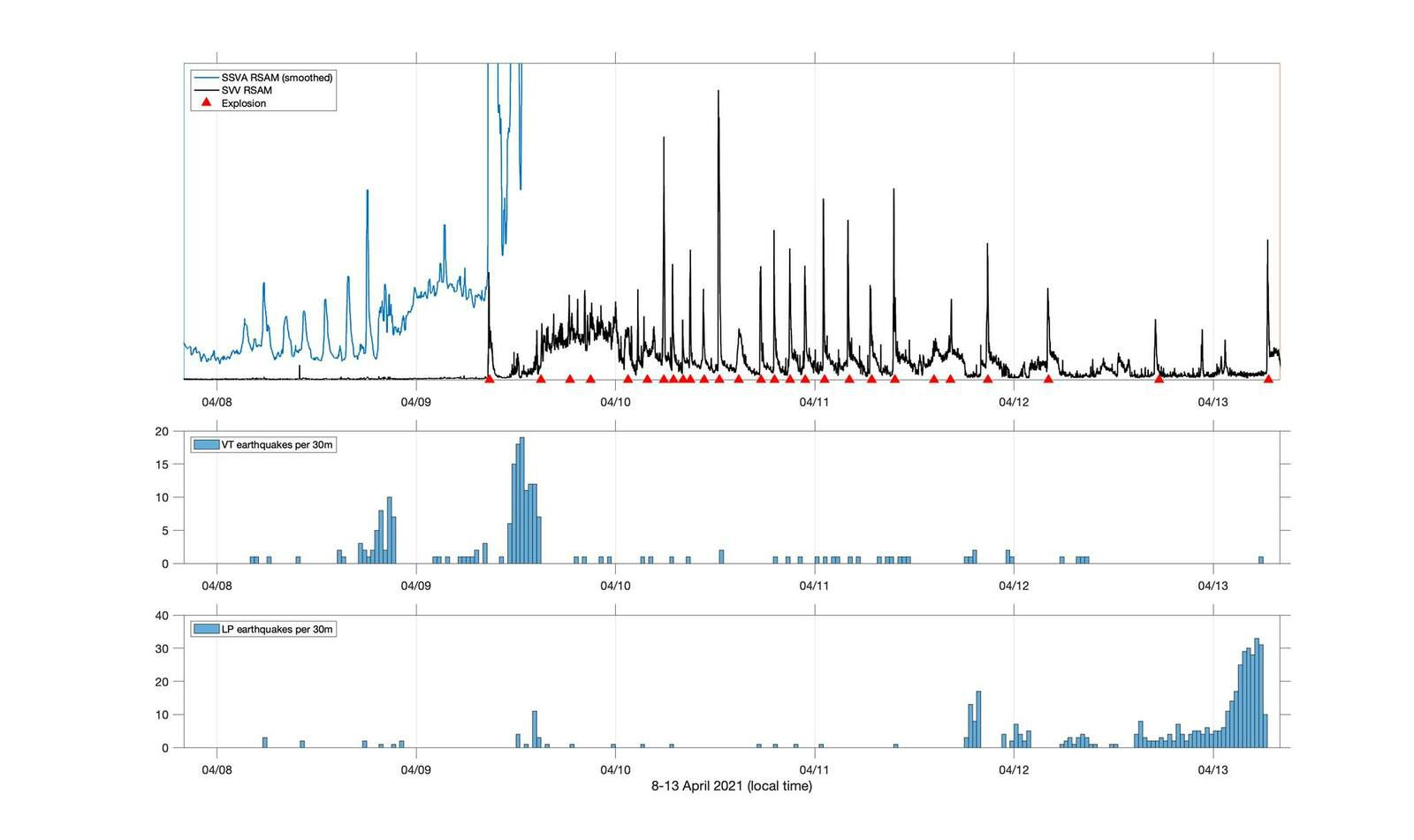 Soufriere of St. Vincent - seismicity from 04.08 to 14.04.2021- Doc. UWI - one click to enlarge