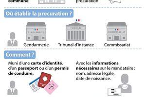 Voter par Procuration