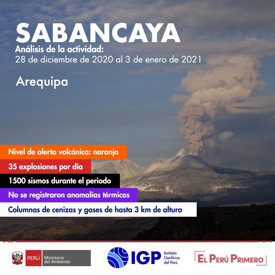Sabancaya - tableau récapitulatif de l'activité entre le 28.12.2020 et le 03.01.2021- Doc. I.G.Peru