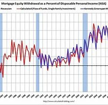 Le MEW, ou Mortgage Equity Withdrawal