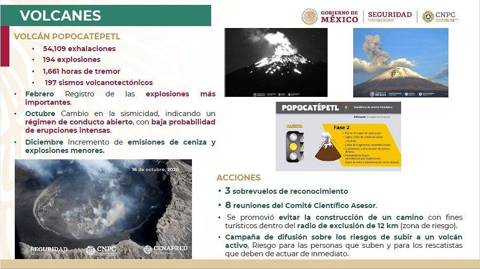 Popocatépetl - Activity report in 2020 - Doc. Cenapred / CNPC / Gobierno de Mexico