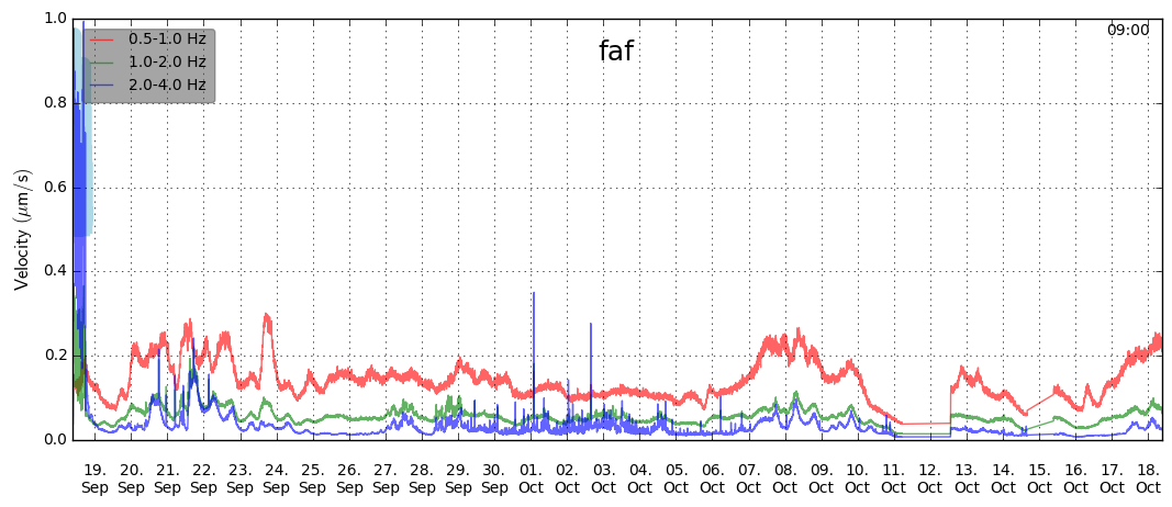 Trouble graph showing activity from September 18 to October 18 around the Fagradalsfjall eruption - Doc. IMO