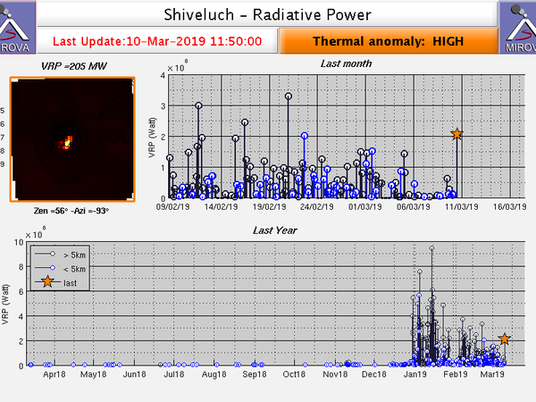 Sheveluch - volcanic ash advisory for 10 and 11.03.2019 / VAAC Tokyo - and Radiative power on 10.03.2019 / Mirova - one click to enlarge
