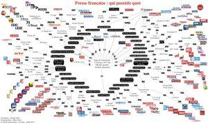 France. Presse française : qui possède quoi?