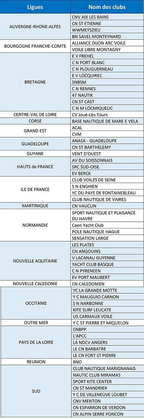 61 clubs de voile français récompensés