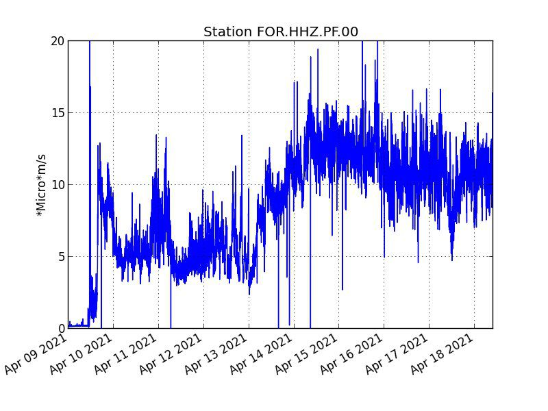 Piton de La Fournaise -: Evolution of the RSAM (volcanic tremor indicator) since 04/09/2021 on the FOR seismological station located at the level of the Château Fort crater (© OVPF-IPGP)