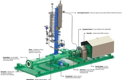 Roles Of A Fuel Transfer Pump In Oil And Gas Industry