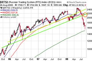Paris confirme, Wall Street reste très prudente