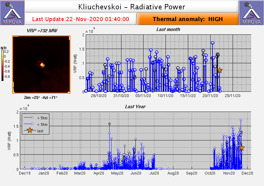 Klyuchevskoy - thermal anomalies at 11.22.2020 / 01.40 a.m. - Doc. Mirova Modis