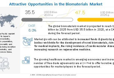 Biomaterials Market To Reach USD 47.5 billion by 2025 - Rising demand for medical implants