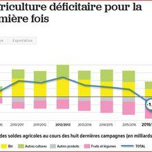 États Généraux de l'Alimentation: les clowneries de François V.