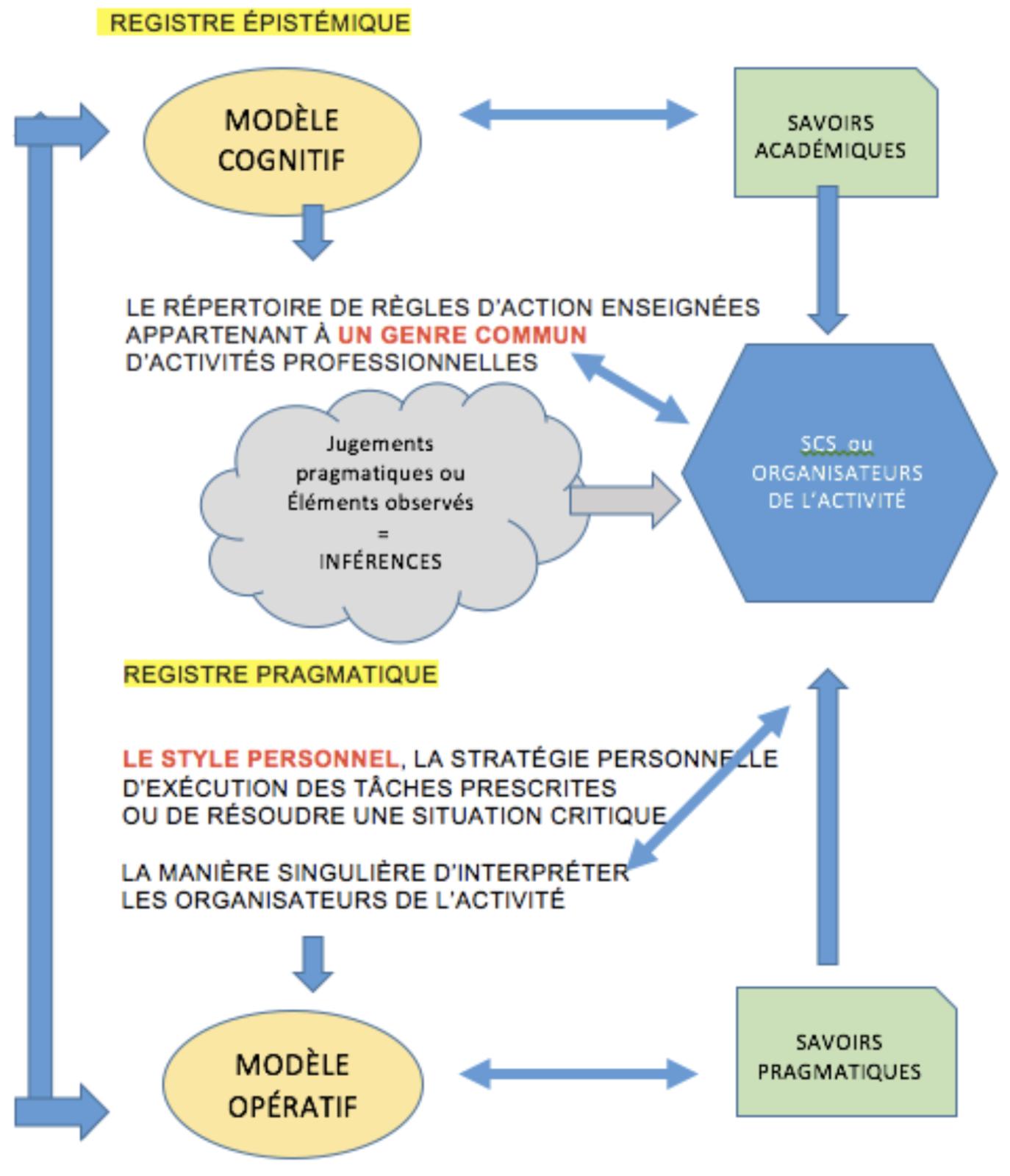 Reformulation de la modélisation de Pierre Pastré, par Clauzard (2018)