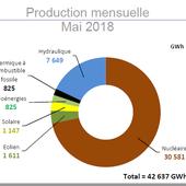 Jus : record de production renouvelable en mai