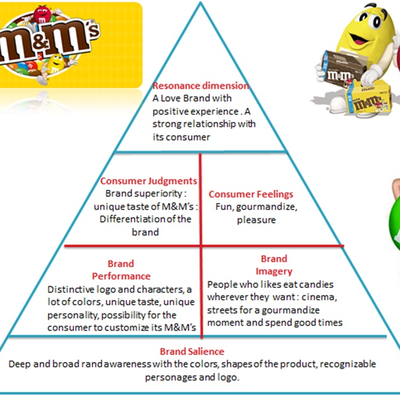 The CBBE Pyramid, M&M's a loving Brand