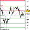 Analyse CAC 40 pour le 4/12
