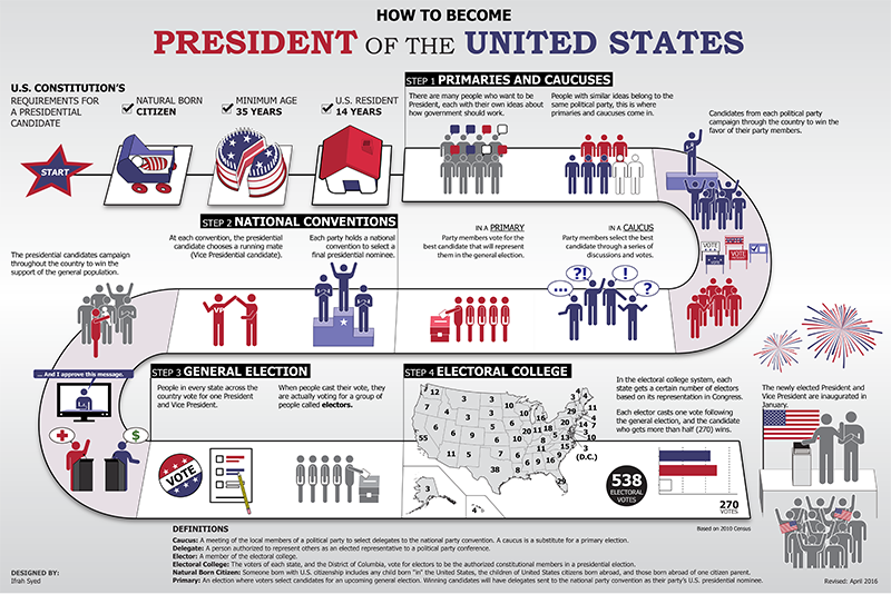 2020 UNITED STATES PRESIDENTIAL ELECTIONS