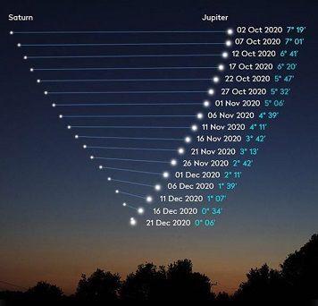Comment observer la rencontre entre Jupiter et Saturne, l'étoile de Noël, ce lundi soir 21/12/2020 à 19h22 ?