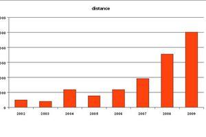 Le bilan vélo ... depuis 2002
