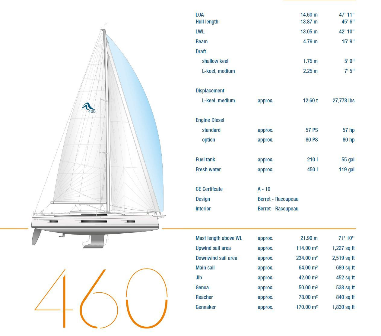 Technical data of the new Hanse 460 on Yachting Art
