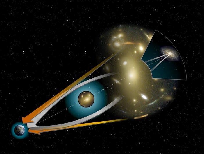 Un objet massif, par sagravitationdéforme la courbure de la lumière émise par un objet distant.