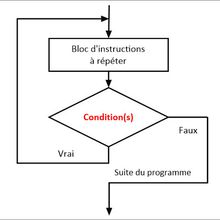 #TutorielPython3 : Initiation à la programmation #16 : La notion de boucles