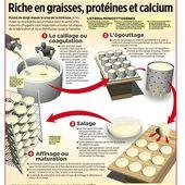 Un régime très pauvre en sucre, préférable à celui pauvre en graisses - Doc de Haguenau