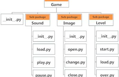 Importing Packages in python | Python Training Institute