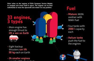 Le module de service européen pour la mission Artemis 1 est en cours d'alimentation.