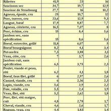 Teneurs en graisses des viandes, volailles et charcuteries