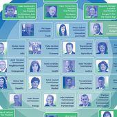 Voici à quoi va ressembler la nouvelle Commission européenne
