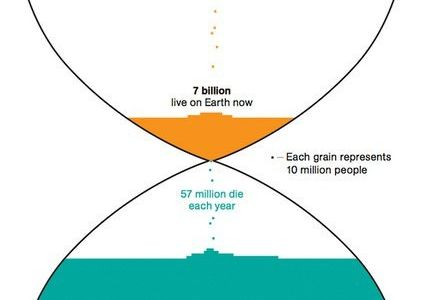 Comparison of all humans ever to have lived vs. those alive presently  #g