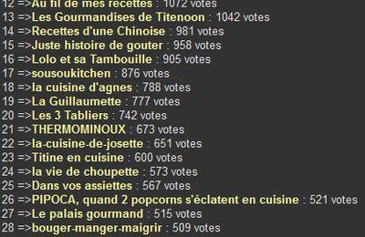 Résultats du classement des blogs culinaires 2012 - Aftouch Cuisine