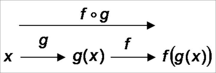 """POST BAC - Exemple de fonction composée avec le symbole """"o"""" dit """"rond"""""""