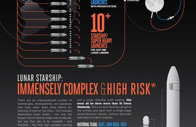 """Blue Origin publie une infographie """"embarrassante"""" sur SpaceX"""