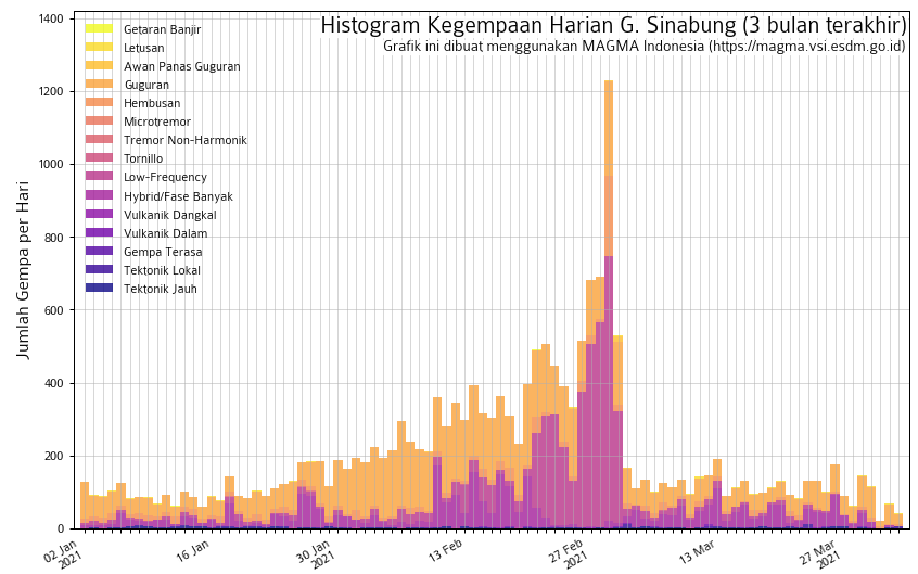 Sinabung - seismicity on April 1, 2021 - Doc. Magma Indonesia