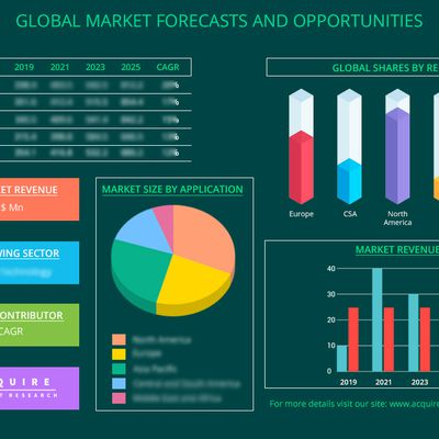 Active Food Packaging Market 2019 Analysis, Size, Share, Strategies and Forecast to 2024