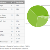 Android : Lollipop s'impose enfin