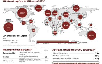 Carbon Dioxide Emissions in the world