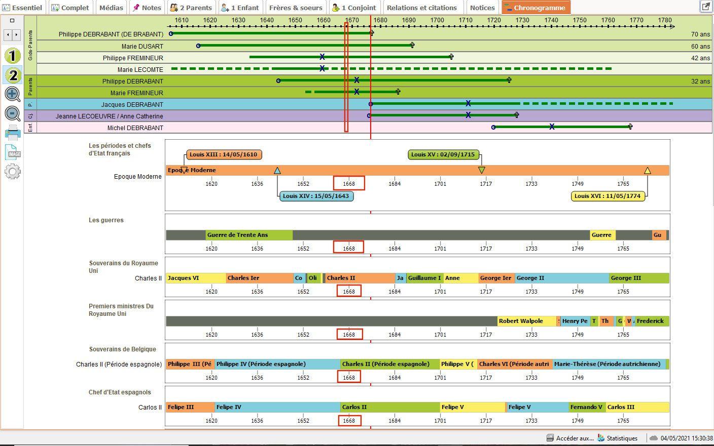 Chronogramme réalisé sur Généatique