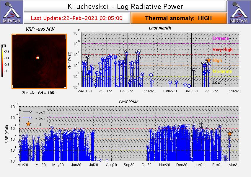 Klyuchevskoy - anomalie thermique élevée au 22.02.2021 / 02h05  - Doc. Mirova _MODIS_logVRP