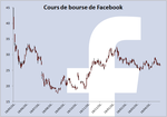 Il y a un an... l'introduction en bourse de Facebook !
