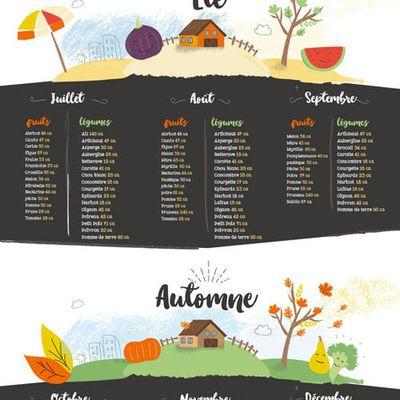 Calendrier des Fruits et Legumes avec calories