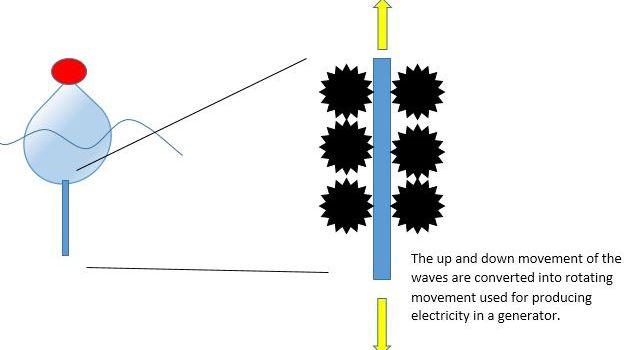 Efficient wave power system