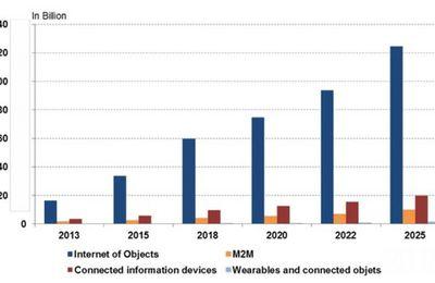 Internet of Things : une base installée de 42 milliards d'objets en 2015 promise à une forte croissance