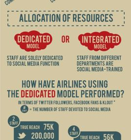 Airlines Social Attention