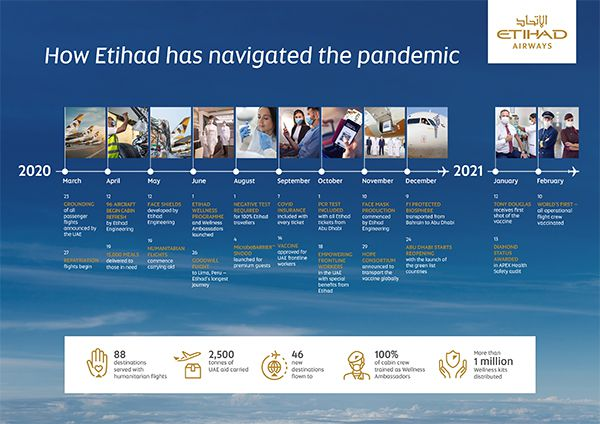 How Etihad has navigated the pandemic - timeline of events and key details aerobernie