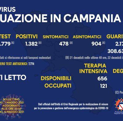 CAMPANIA NEWS  Covid-19 in Campania: 1.503 i nuovi positivi Il tasso di positività è al 7,35%